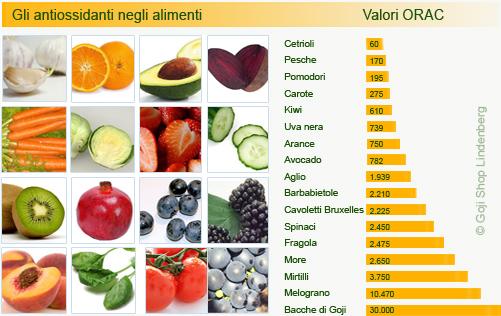 Valori ORAC degli alimenti a confronto con il goji